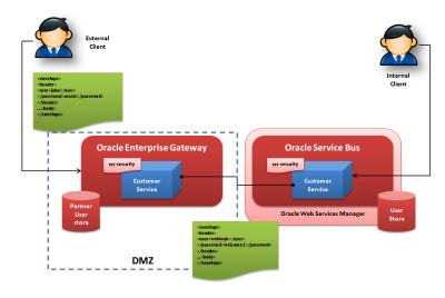 OEG, OSB and OWSM - Integration example